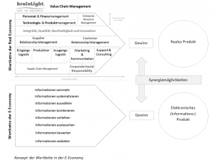 Digitale Value Chain
