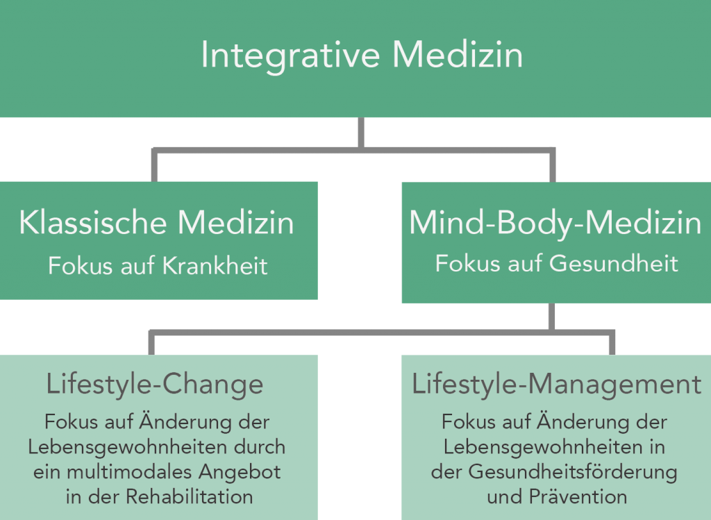 Grafik Integrative Medizin_V2